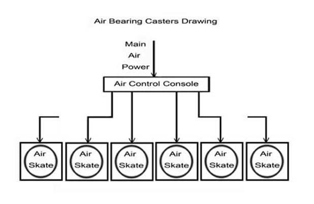 air bearing casters drawing